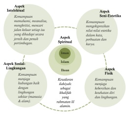 5 Aspek